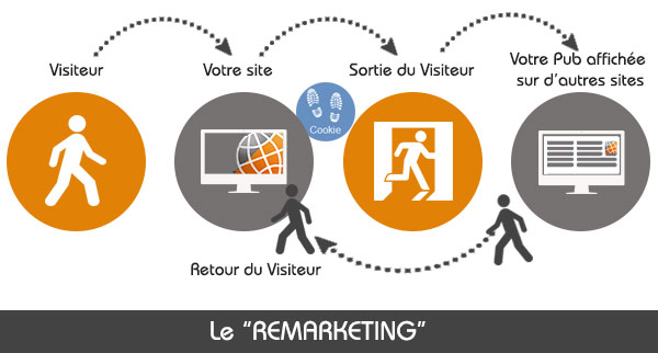 remarketing-