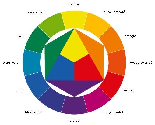Comment choisir les bonnes couleurs pour vos créations ! | Blog SEV ...